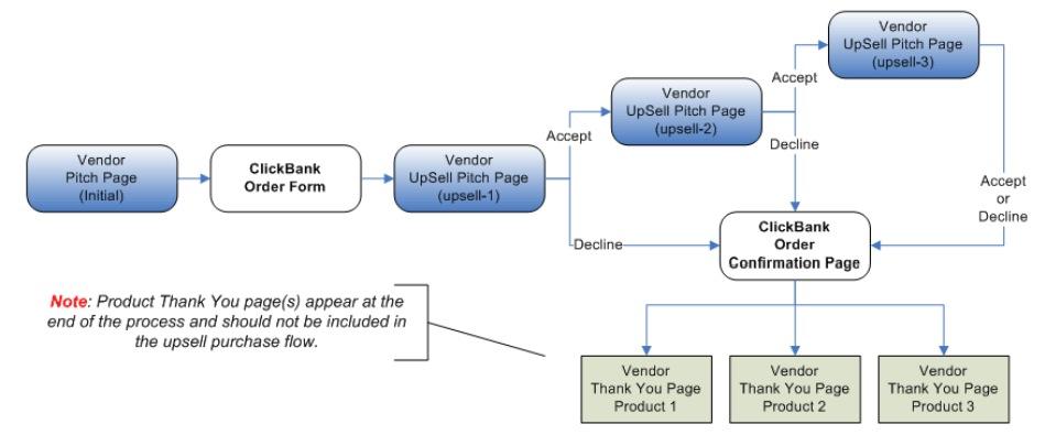 ClickBank PitchPlus Flow 1
